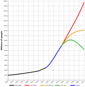 World-Population-1800-2100